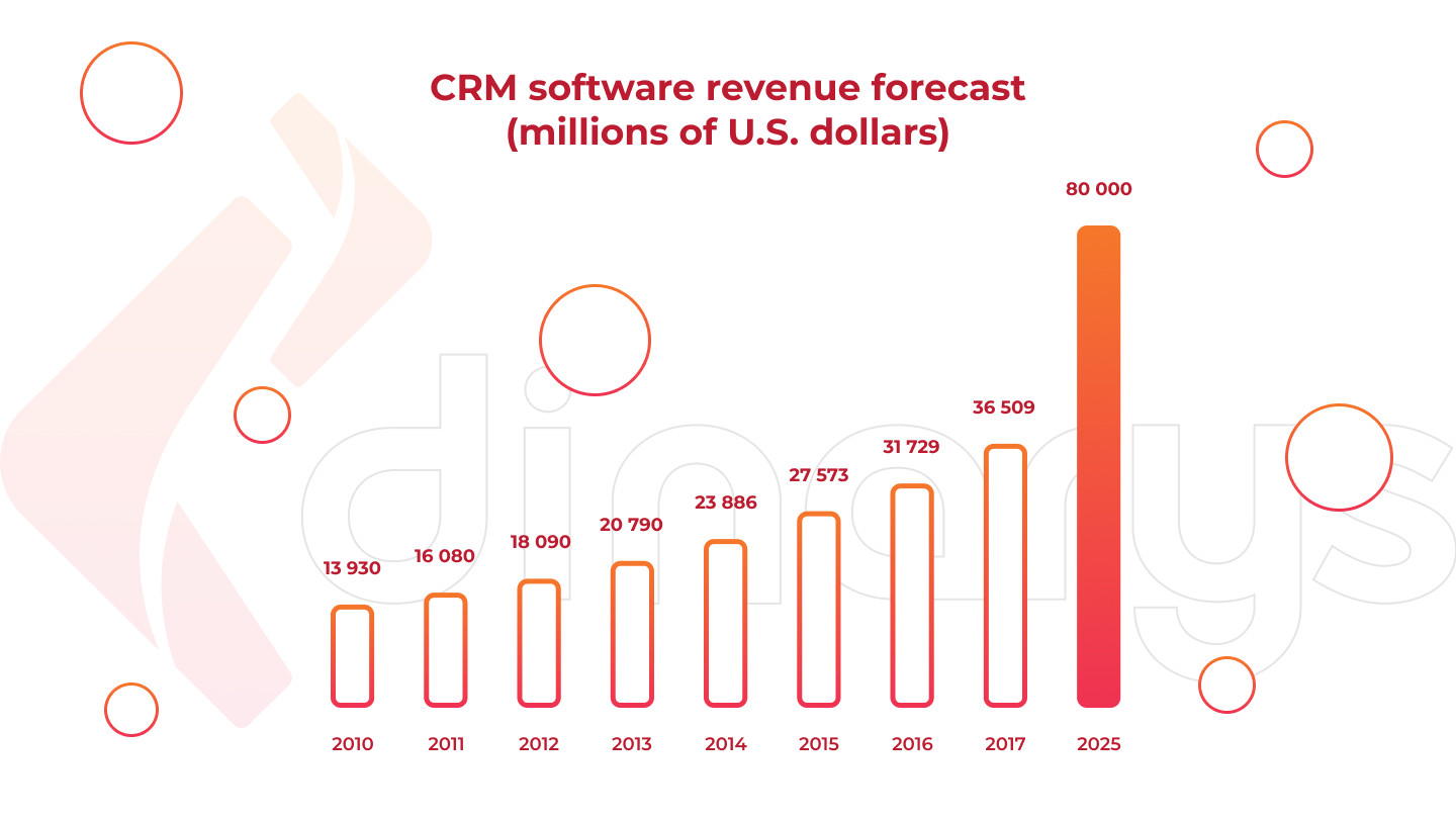 How to Choose a CRM for Your Company