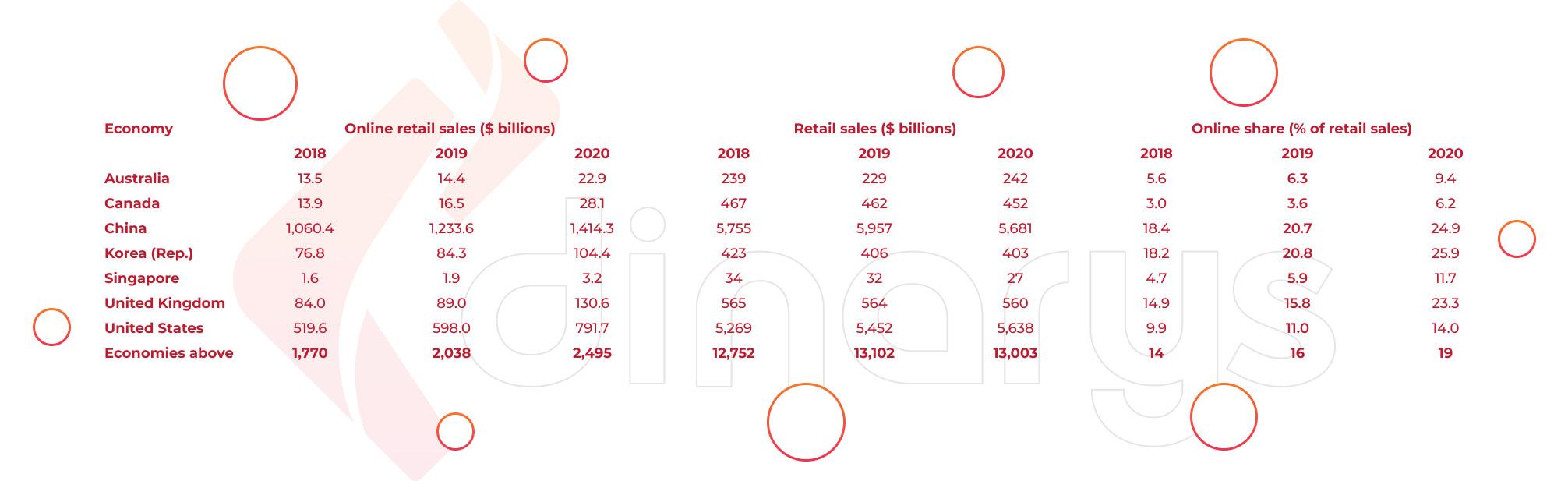 M-commerce vs e-commerce statistics