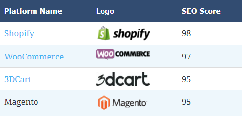 Top eCommerce CMS list for SEO